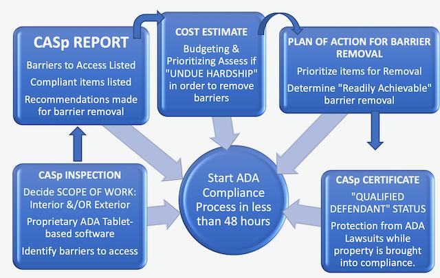 CASp Process